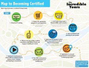 Veien til sertifisering